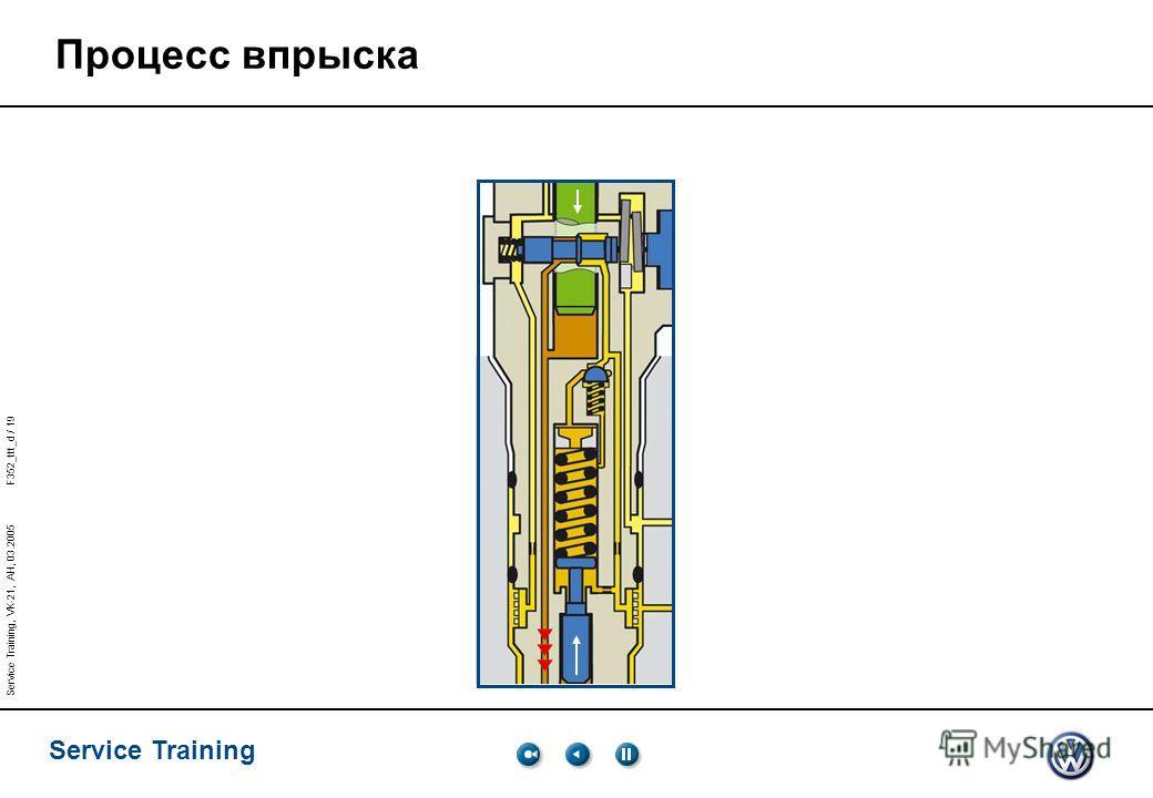 Service Training Service Training, VK-21, AH, 03.2005 F352_ttt_d / 19 Процесс впрыска