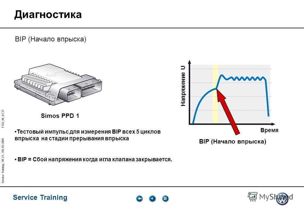 Service Training Service Training, VK-21, AH, 03.2005 F352_ttt_d / 21 BIP (Начало впрыска) Simos PPD 1 BIP (Начало впрыска) Тестовый импульс для измерения BIP всех 5 циклов впрыска на стадии прерывания впрыска BIP = Сбой напряжения когда игла клапана