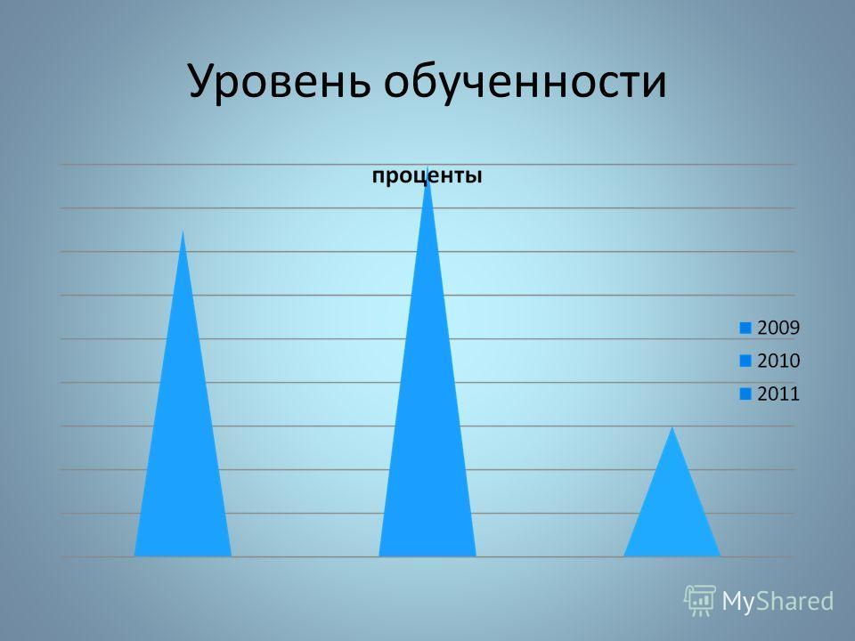 Количество учащихся с одной «3»