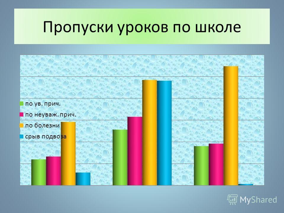 Пропуски уроков (общее число)