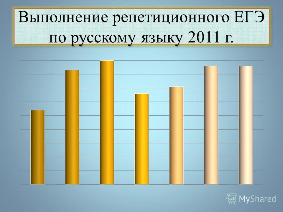 Мониторинг в % решения ЕГЭ рус. яз 2010-2011 г.