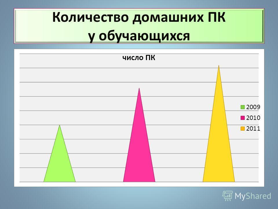на II ступени - 57 обучающихся на II ступени - 57 обучающихся на III ступени – 10 обучающихся на III ступени – 10 обучающихся на I ступени – 20 обучающихся на I ступени – 20 обучающихся Состав обучающихся в 2011-2012 учебном году