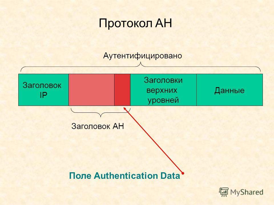 Протокол АН Поле Authentication Data Заголовок IP Заголовки верхних уровней Данные Заголовок AH Аутентифицировано