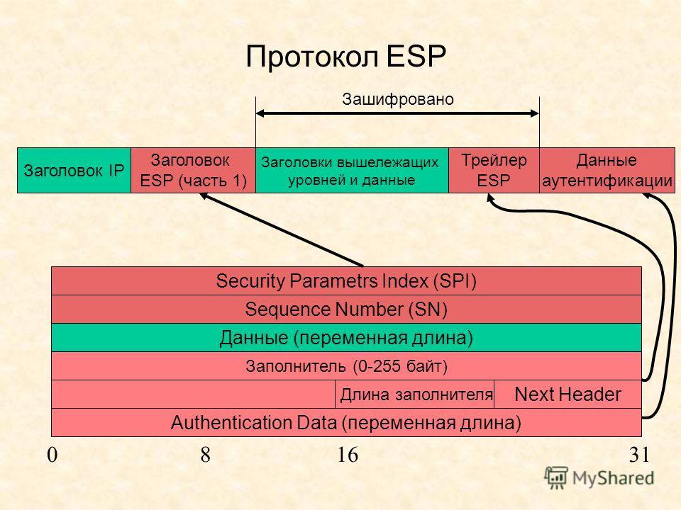 Протокол ESP Заголовок IP Заголовок ESP (часть 1) Заголовки вышележащих уровней и данные Security Parametrs Index (SPI) Sequence Number (SN) Данные (переменная длина) Заполнитель (0-255 байт) Authentication Data (переменная длина) Длина заполнителя N