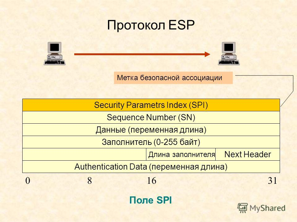 Протокол ESP Security Parametrs Index (SPI) Sequence Number (SN) Данные (переменная длина) Заполнитель (0-255 байт) Authentication Data (переменная длина) Длина заполнителя Next Header 081631 Метка безопасной ассоциации Поле SPI