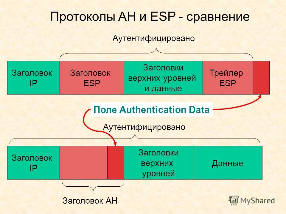 Протоколы АН и ESP - сравнение Заголовок IP Заголовок ESP Заголовки верхних уровней и данные Трейлер ESP Аутентифицировано Заголовок IP Заголовки верхних уровней Данные Заголовок AH Аутентифицировано Поле Authentication Data