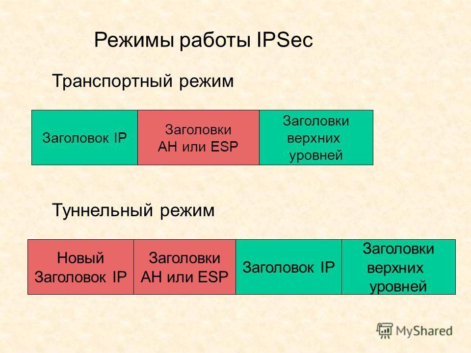 Режимы работы IPSec Транспортный режим Туннельный режим Заголовок IP Заголовки AH или ESP Заголовки верхних уровней Новый Заголовок IP Заголовки AH или ESP Заголовки верхних уровней Заголовок IP