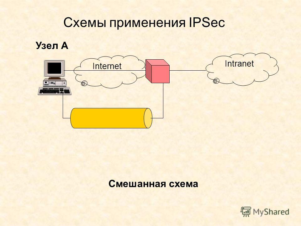 Узел А Смешанная схема Internet Intranet Схемы применения IPSec