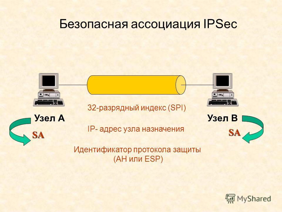 Безопасная ассоциация IPSec Узел АУзел В 32-разрядный индекс (SPI) IP- адрес узла назначения Идентификатор протокола защиты (АН или ESP) SA SA