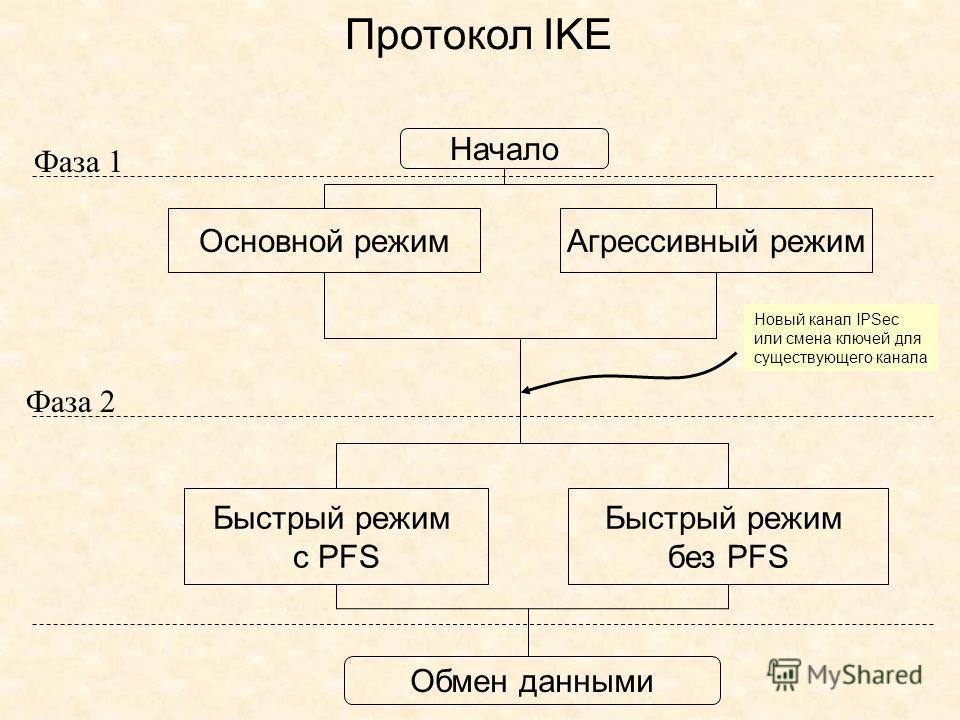 Фаза 1 Фаза 2 Начало Основной режим Агрессивный режим Быстрый режим с PFS Быстрый режим без PFS Обмен данными Новый канал IPSec или смена ключей для существующего канала Протокол IKE