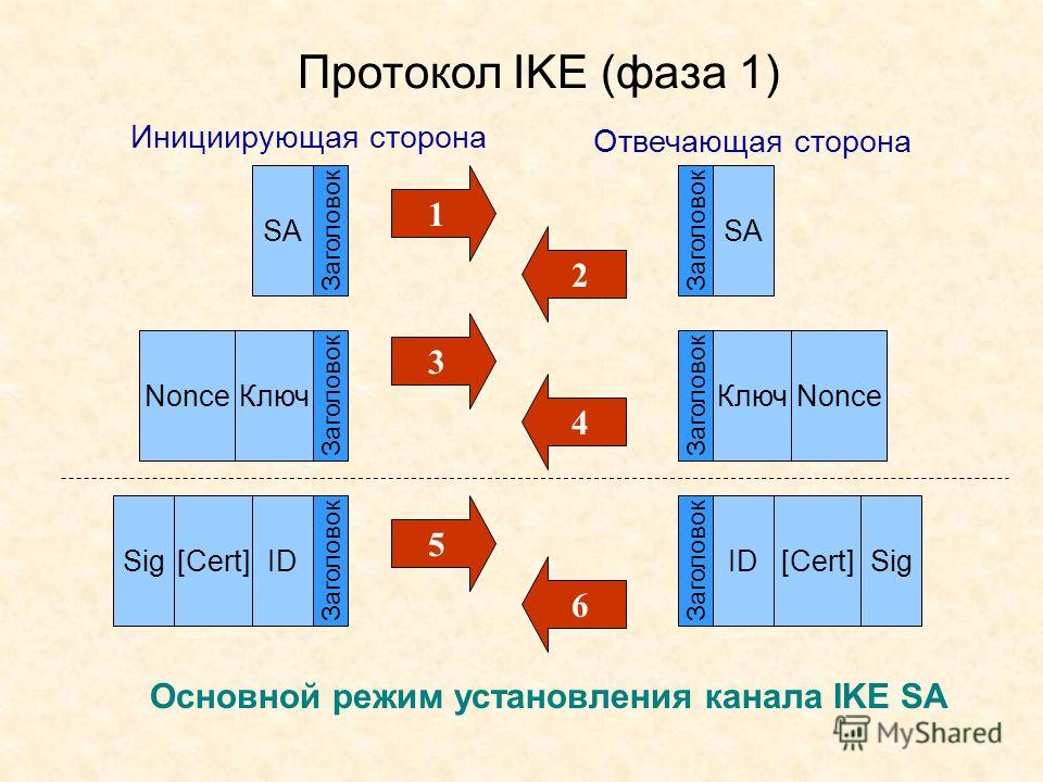 Протокол IKE (фаза 1) Основной режим установления канала IKE SA SA Заголовок Nonce Ключ Sig[Cert]ID SA КлючNonce SigID[Cert] Инициирующая сторона Отвечающая сторона Заголовок 1 3 5 2 4 6