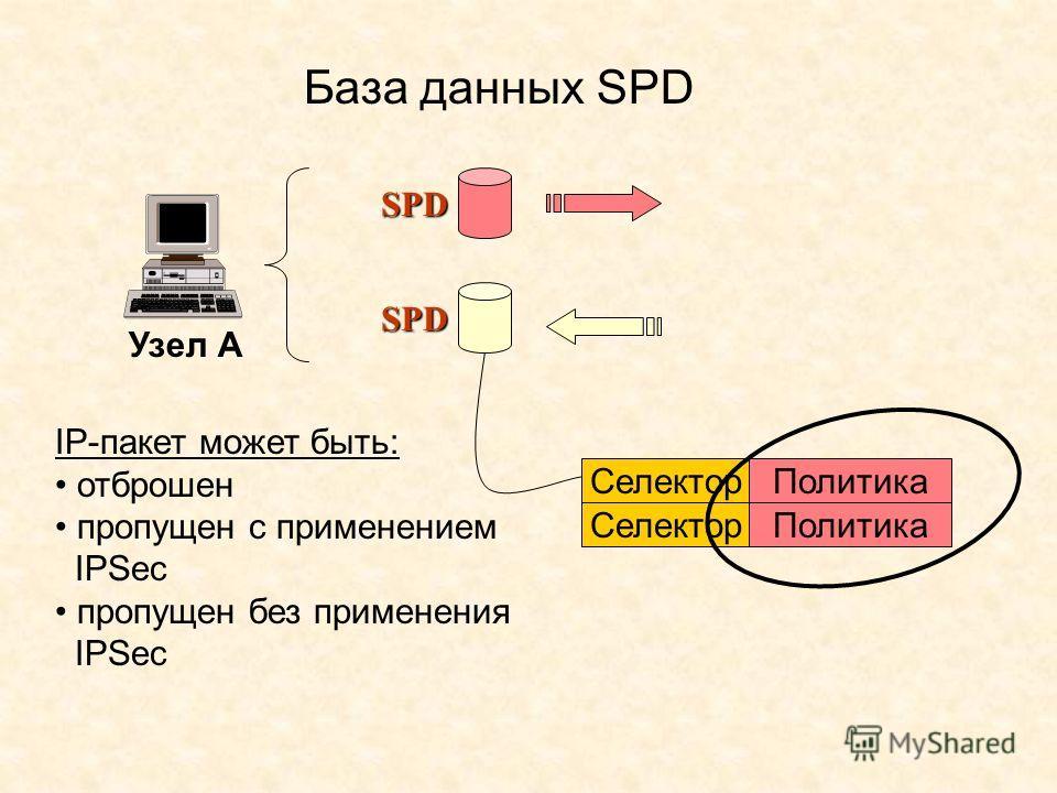 База данных SPD Узел А SPDSPDSPDSPD SPDSPDSPDSPD Селектор Политика Селектор Политика IP-пакет может быть: отброшен пропущен с применением IPSec пропущен без применения IPSec