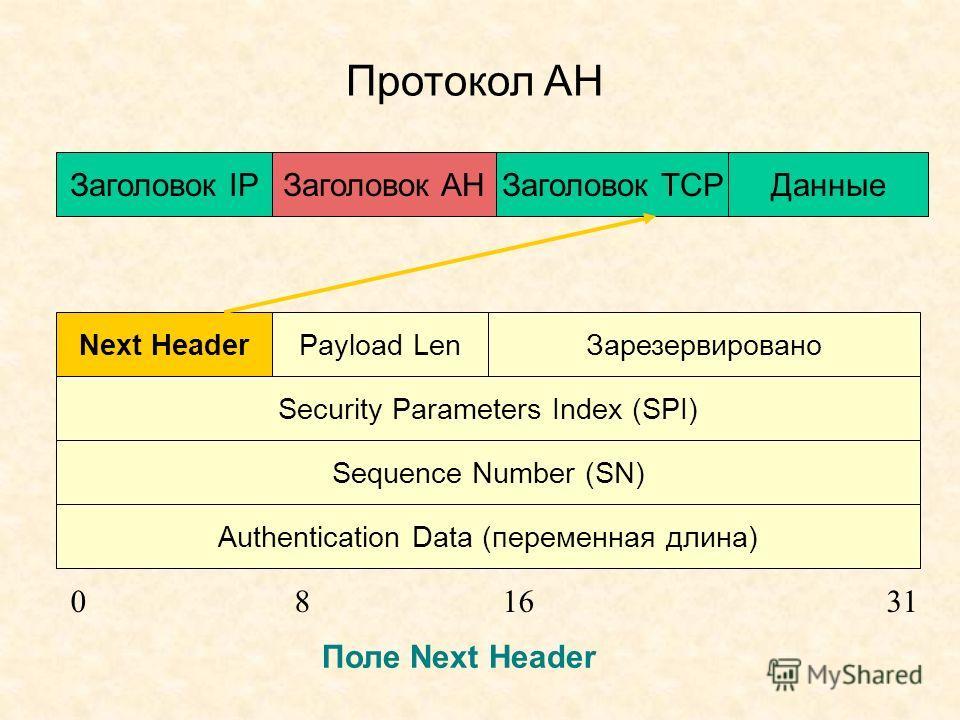 Протокол АН Заголовок IPЗаголовок AHДанные Заголовок ТСP Next HeaderPayload Len Зарезервировано Security Parameters Index (SPI) Sequence Number (SN) Authentication Data (переменная длина) 081631 Поле Next Header