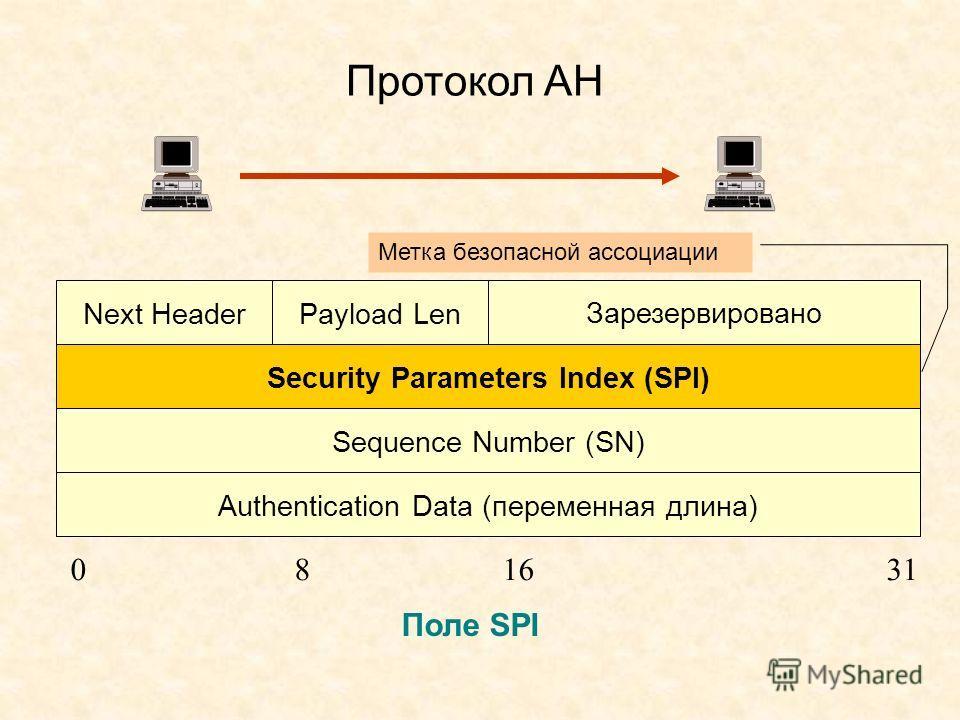 Протокол АН Next HeaderPayload Len Зарезервировано Security Parameters Index (SPI) Sequence Number (SN) Authentication Data (переменная длина) 081631 Поле SPI Метка безопасной ассоциации
