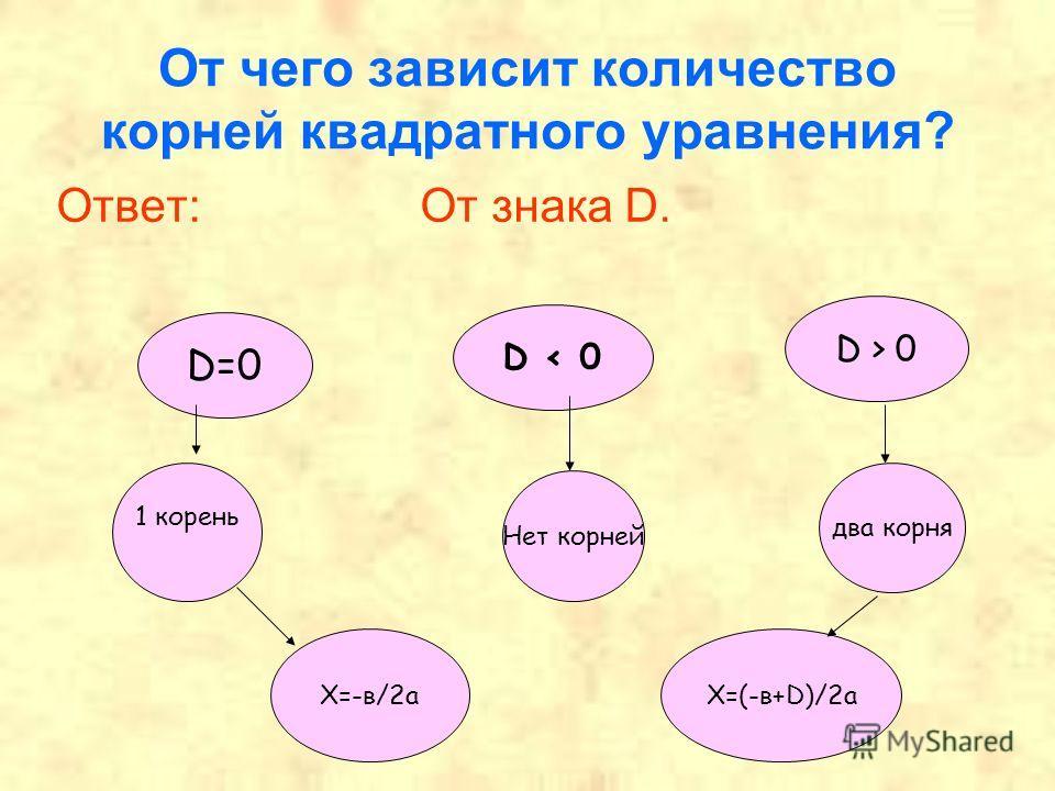 От чего зависит количество корней квадратного уравнения? Ответ: От знака D. D=0 D < 0 D > 0 1 корень Нет корней два корня Х=-в/2 аХ=(-в+D)/2 а