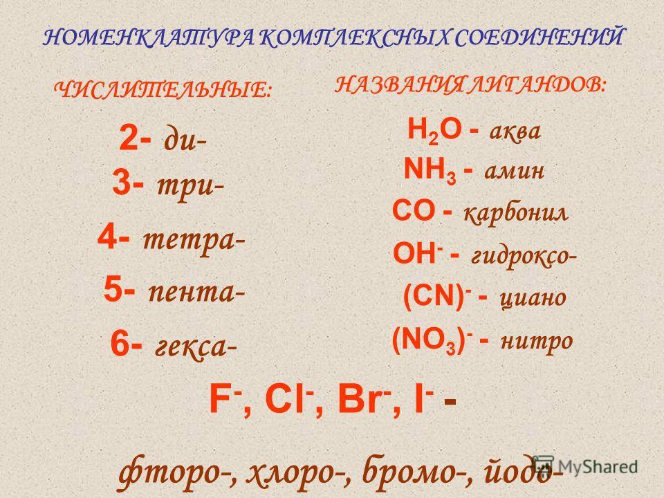 НОМЕНКЛАТУРА КОМПЛЕКСНЫХ СОЕДИНЕНИЙ 2- ди- 4- тетра- 3- три- 5- пента- 6- гекса- ЧИСЛИТЕЛЬНЫЕ: НАЗВАНИЯ ЛИГАНДОВ: H 2 O - аква NH 3 - амин СO - карбонил OН - - гидроксо- (СN) - - циано F -, Cl -, Br -, I - - фторо-, хлоро-, бромо-, йодо- (NO 3 ) - -
