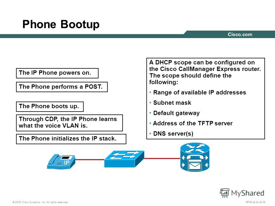 © 2005 Cisco Systems, Inc. All rights reserved. IPTX v2.02-10 Phone Bootup A DHCP scope can be configured on the Cisco CallManager Express router. The scope should define the following: Range of available IP addresses Subnet mask Default gateway Addr