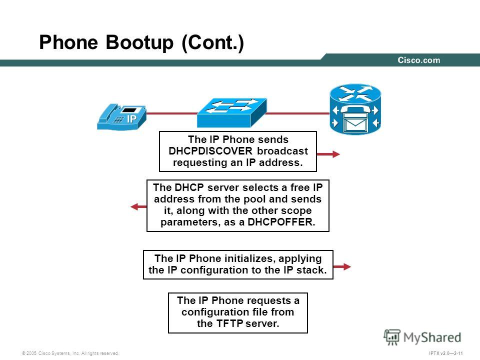 © 2005 Cisco Systems, Inc. All rights reserved. IPTX v2.02-11 Phone Bootup (Cont.) The IP Phone sends DHCPDISCOVER broadcast requesting an IP address. The DHCP server selects a free IP address from the pool and sends it, along with the other scope pa