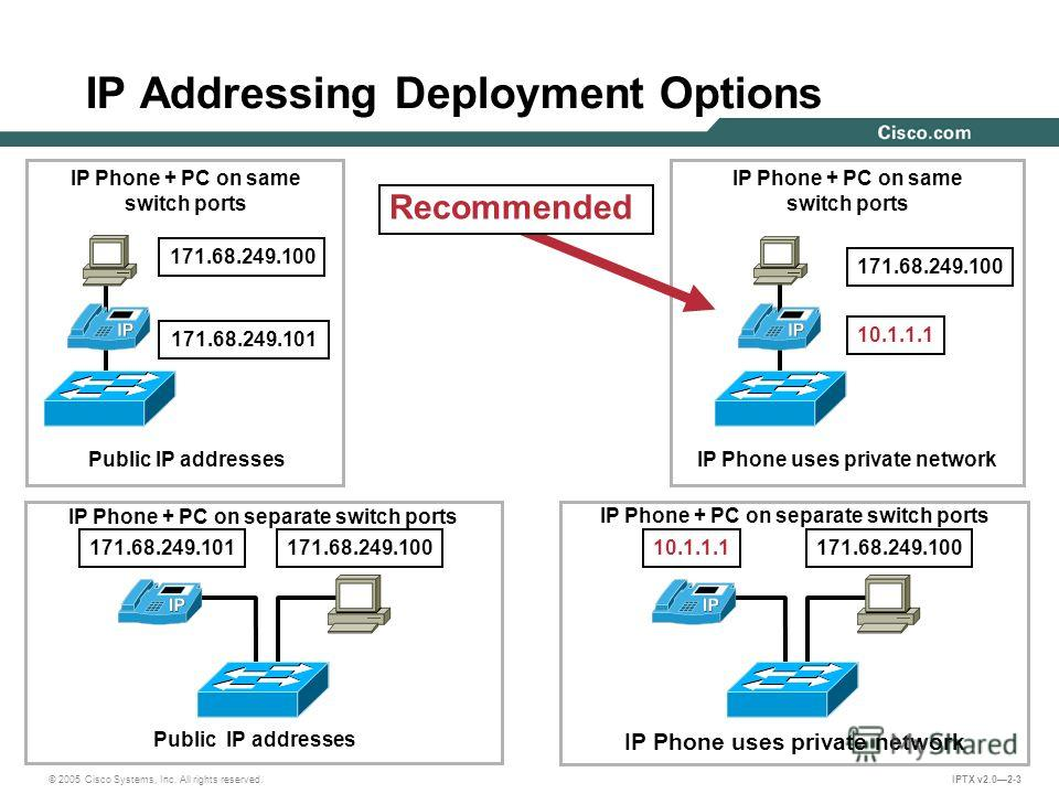 © 2005 Cisco Systems, Inc. All rights reserved. IPTX v2.02-3 IP Addressing Deployment Options 171.68.249.101171.68.249.100 IP Phone + PC on separate switch ports Public IP addresses 171.68.249.100 171.68.249.101 Public IP addresses IP Phone + PC on s