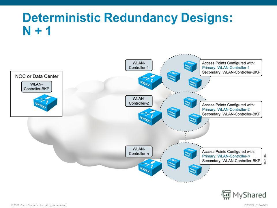 © 2007 Cisco Systems, Inc. All rights reserved.DESGN v2.08-19 Deterministic Redundancy Designs: N + 1