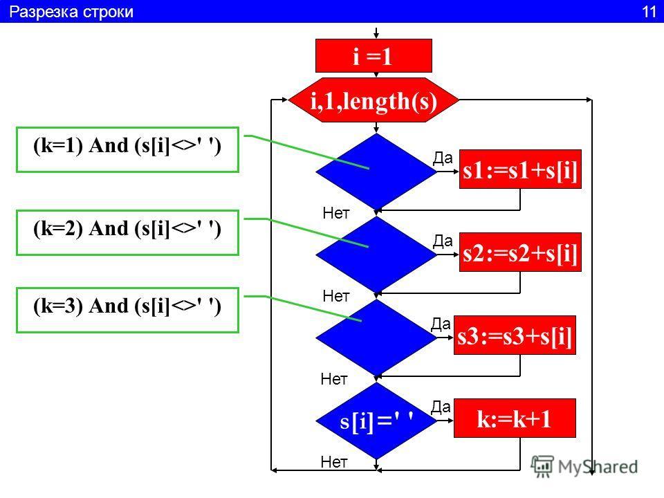 i =1 i,1,length(s) s1:=s1+s[i] s2:=s2+s[i] s3:=s3+s[i] s[i]=' ' k:=k+1 Да Нет Да Нет Да Нет Да Нет (k=1) And (s[i]' ') (k=2) And (s[i]' ') (k=3) And (s[i]' ') Разрезка строки 11