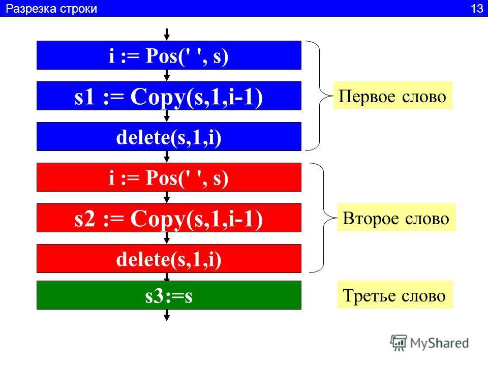 i := Pos(' ', s) s1 := Copy(s,1,i-1) delete(s,1,i) i := Pos(' ', s) s2 := Copy(s,1,i-1) delete(s,1,i) s3:=s Первое слово Второе слово Третье слово Разрезка строки 13