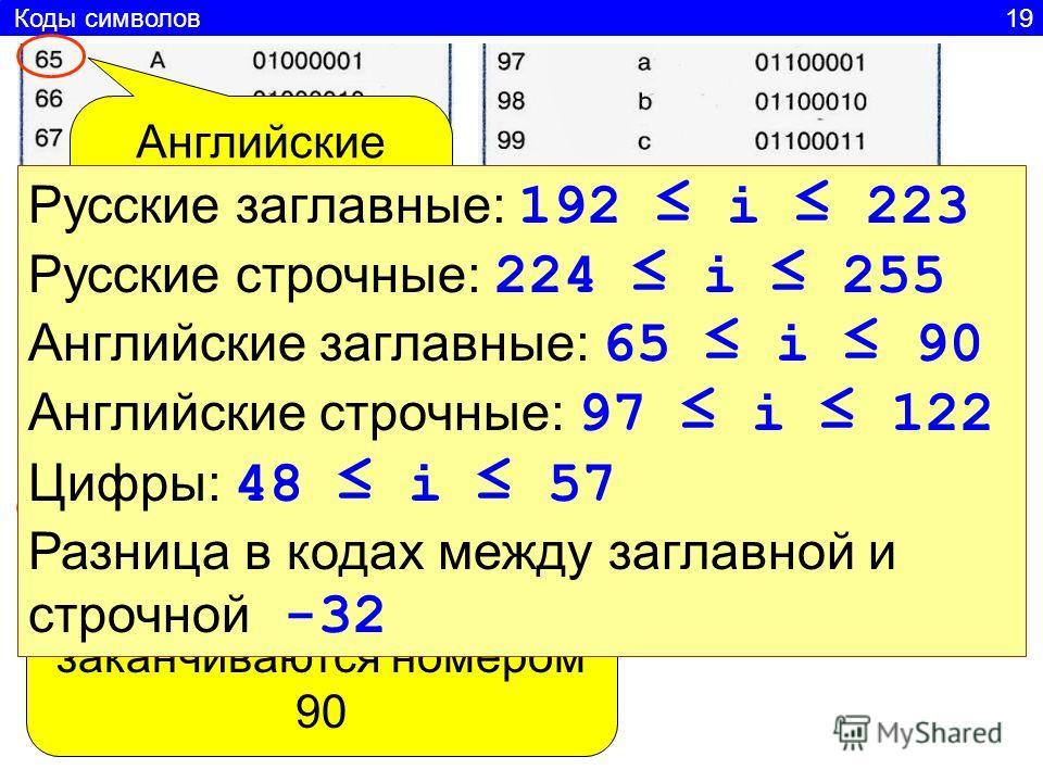 Коды символов 19 Английские заглавные начинаются с номера 65 Английские заглавные заканчиваются номером 90 Русские заглавные: 192 i 223 Русские строчные: 224 i 255 Английские заглавные: 65 i 90 Английские строчные: 97 i 122 Цифры: 48 i 57 Разница в к