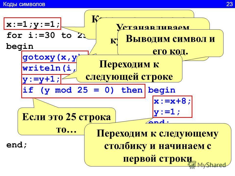 x:=1;y:=1; for i:=30 to 255 do begin gotoxy(x,y); writeln(i,'-',chr(i),'; '); y:=y+1; if (y mod 25 = 0) then begin x:=x+8; y:=1; end; Координаты начала первой строки Устанавливаем курсор в позицию X,Y Выводим символ и его код. Переходим к следующей с