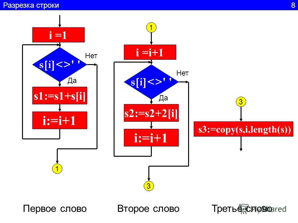 s[i]' ' i =1 s1:=s1+s[i] i:=i+1 Да Нет s[i]' ' i =i+1 s2:=s2+2[i] i:=i+1 Да Нет 1 1 3 Первое слово Второе слово Третье слово 3 s3:=copy(s,i,length(s)) Разрезка строки 8