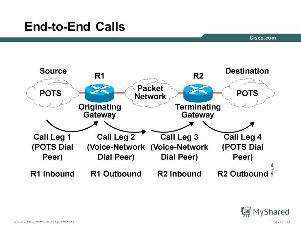 © 2005 Cisco Systems, Inc. All rights reserved. IPTX v2.03-4 End-to-End Calls