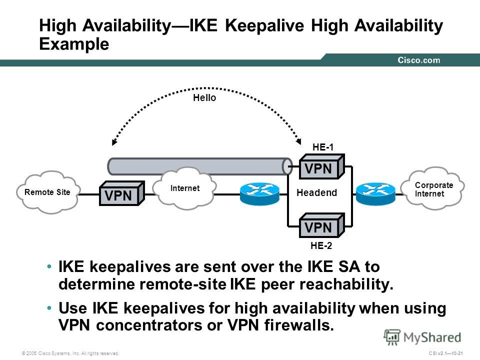 © 2005 Cisco Systems, Inc. All rights reserved. CSI v2.110-21 High AvailabilityIKE Keepalive High Availability Example IKE keepalives are sent over the IKE SA to determine remote-site IKE peer reachability. Use IKE keepalives for high availability wh