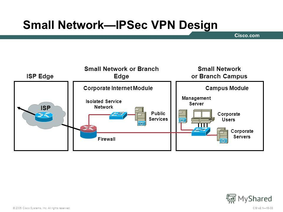 uses of a virtual private network vpn How to use a vpn a vpn, or virtual private network, is a way for individuals and  companies to protect your personal data and identities vpns are used to.