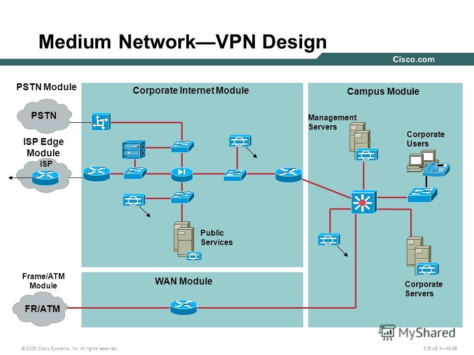 © 2005 Cisco Systems, Inc. All rights reserved. CSI v2.110-38 Medium NetworkVPN Design Corporate Internet Module WAN Module ISP Edge Module Frame/ATM Module Campus Module Corporate Users Management Servers Corporate Servers Public Services FR/ATM ISP