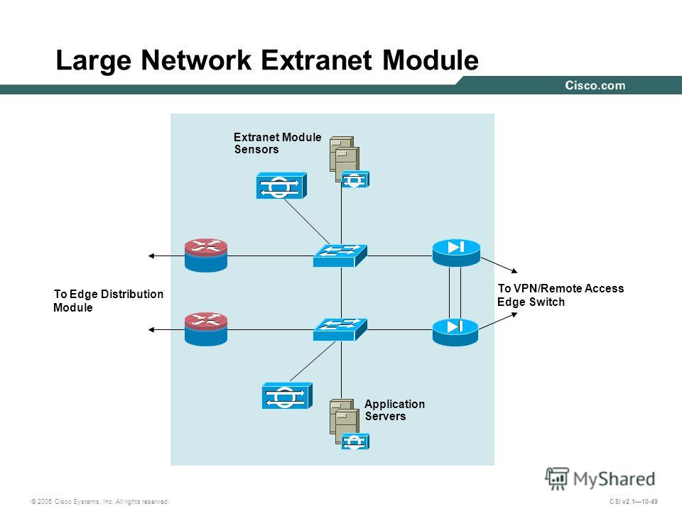 © 2005 Cisco Systems, Inc. All rights reserved. CSI v2.110-49 Large Network Extranet Module To Edge Distribution Module Extranet Module Sensors To VPN/Remote Access Edge Switch Application Servers