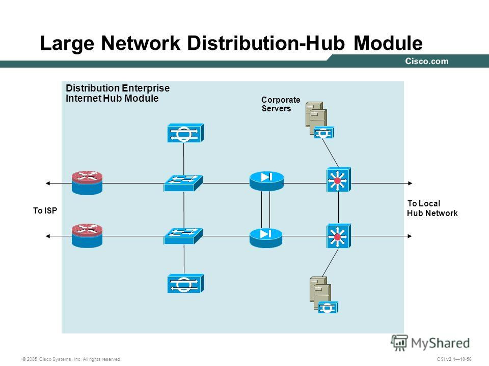 © 2005 Cisco Systems, Inc. All rights reserved. CSI v2.110-56 Large Network Distribution-Hub Module To ISP Distribution Enterprise Internet Hub Module To Local Hub Network Corporate Servers