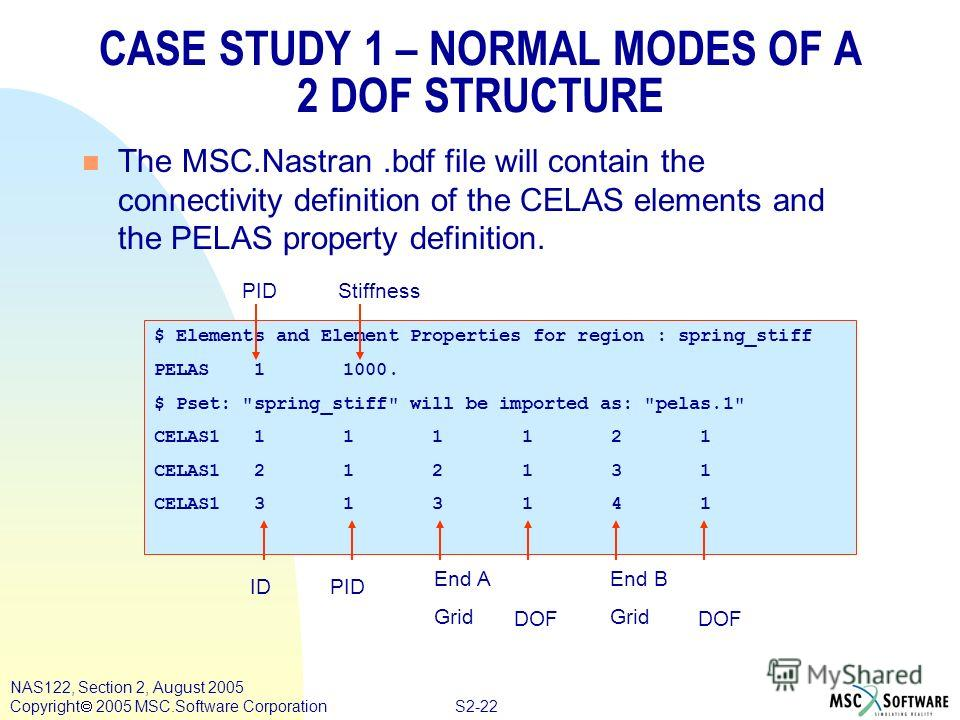 S2-22 NAS122, Section 2, August 2005 Copyright 2005 MSC.Software Corporation CASE STUDY 1 – NORMAL MODES OF A 2 DOF STRUCTURE n The MSC.Nastran.bdf file will contain the connectivity definition of the CELAS elements and the PELAS property definition.