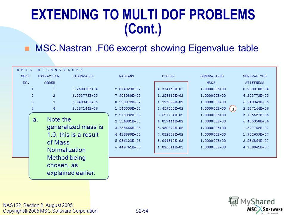 S2-54 NAS122, Section 2, August 2005 Copyright 2005 MSC.Software Corporation EXTENDING TO MULTI DOF PROBLEMS (Cont.) n MSC.Nastran.F06 excerpt showing Eigenvalue table R E A L E I G E N V A L U E S MODE EXTRACTION EIGENVALUE RADIANS CYCLES GENERALIZE