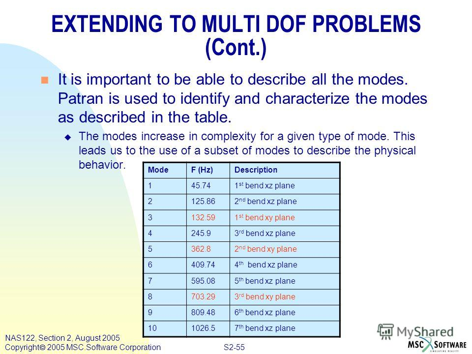 S2-55 NAS122, Section 2, August 2005 Copyright 2005 MSC.Software Corporation EXTENDING TO MULTI DOF PROBLEMS (Cont.) n It is important to be able to describe all the modes. Patran is used to identify and characterize the modes as described in the tab