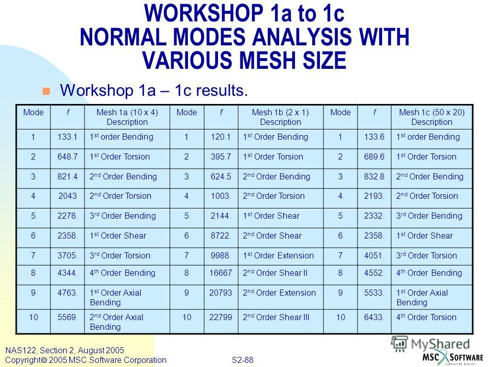 S2-88 NAS122, Section 2, August 2005 Copyright 2005 MSC.Software Corporation WORKSHOP 1a to 1c NORMAL MODES ANALYSIS WITH VARIOUS MESH SIZE n Workshop 1a – 1c results. ModefMesh 1a (10 x 4) Description ModefMesh 1b (2 x 1) Description ModefMesh 1c (5