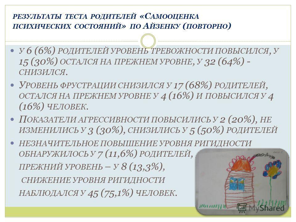 РЕЗУЛЬТАТЫ ТЕСТА РОДИТЕЛЕЙ «С АМООЦЕНКА ПСИХИЧЕСКИХ СОСТОЯНИЙ » ПО А ЙЗЕНКУ ( ПОВТОРНО ) У 6 (6%) РОДИТЕЛЕЙ УРОВЕНЬ ТРЕВОЖНОСТИ ПОВЫСИЛСЯ, У 15 (30%) ОСТАЛСЯ НА ПРЕЖНЕМ УРОВНЕ, У 32 (64%) - СНИЗИЛСЯ. У РОВЕНЬ ФРУСТРАЦИИ СНИЗИЛСЯ У 17 (68%) РОДИТЕЛЕЙ,