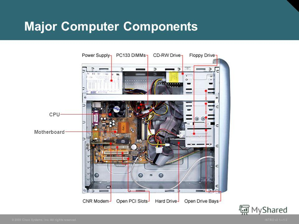 © 2005 Cisco Systems, Inc. All rights reserved. INTRO v2.11-3 Major Computer Components CPU Motherboard