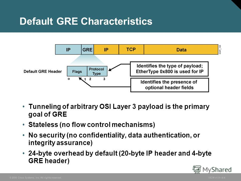 © 2006 Cisco Systems, Inc. All rights reserved.ISCW v1.04-4 Default GRE Characteristics Tunneling of arbitrary OSI Layer 3 payload is the primary goal of GRE Stateless (no flow control mechanisms) No security (no confidentiality, data authentication,