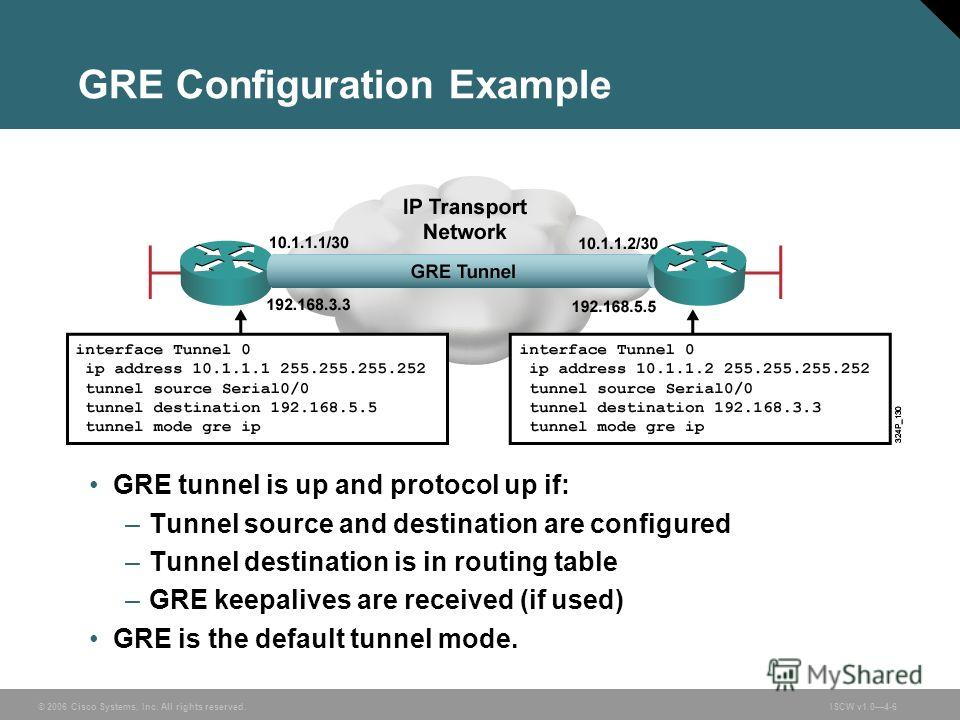 © 2006 Cisco Systems, Inc. All rights reserved.ISCW v1.04-6 GRE Configuration Example GRE tunnel is up and protocol up if: –Tunnel source and destination are configured –Tunnel destination is in routing table –GRE keepalives are received (if used) GR