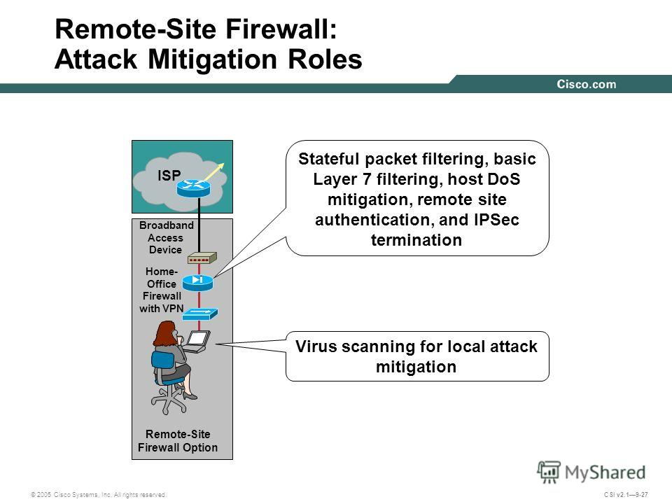 © 2005 Cisco Systems, Inc. All rights reserved. CSI v2.19-27 Remote-Site Firewall: Attack Mitigation Roles ISP Remote-Site Firewall Option Broadband Access Device Home- Office Firewall with VPN Stateful packet filtering, basic Layer 7 filtering, host