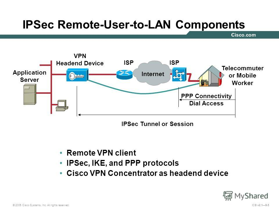 © 2005 Cisco Systems, Inc. All rights reserved. CSI v2.19-5 Internet Application Server ISP VPN Headend Device PPP Connectivity Dial Access IPSec Tunnel or Session Telecommuter or Mobile Worker Remote VPN client IPSec, IKE, and PPP protocols Cisco VP