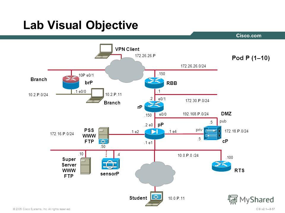 © 2005 Cisco Systems, Inc. All rights reserved. CSI v2.19-57.100 e0/1 PSS WWW FTP 172.16.P.0/24 Lab Visual Objective e0/0 10.0.P.0 /24 Pod P (1–10) 192.168.P.0/24.1 e2 pP.4 pub cP.1 172.30.P.0/24 sensorP DMZ.2.150 Super Server WWW FTP.10.150.5 priv.5