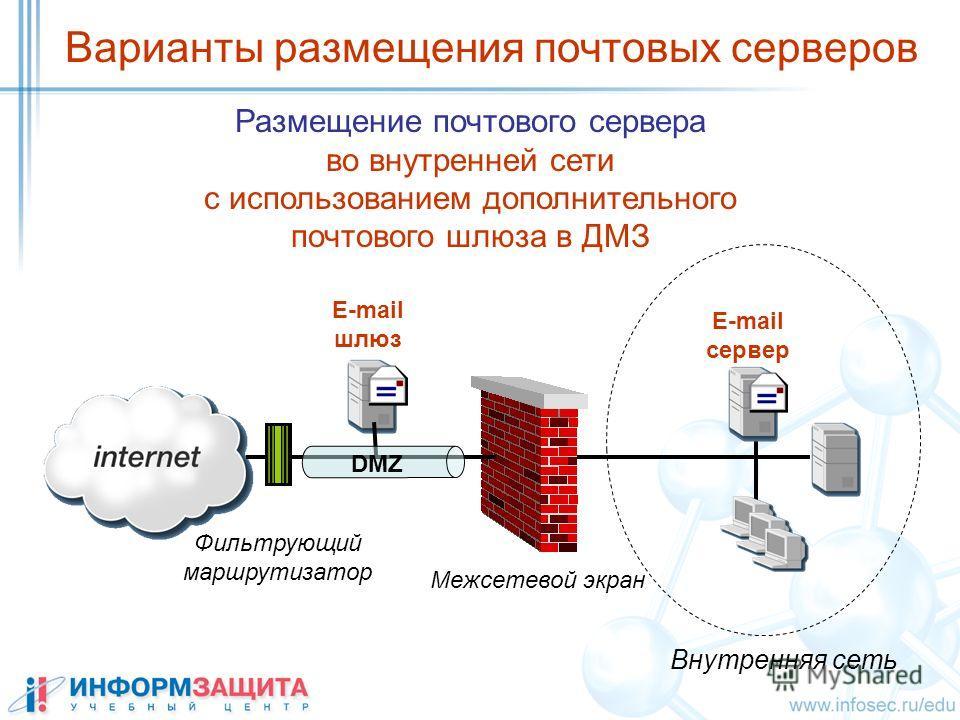 E-mail сервер Фильтрующий маршрутизатор Размещение почтового сервера во внутренней сети с использованием дополнительного почтового шлюза в ДМЗ Межсетевой экран Внутренняя сеть DMZ E-mail шлюз Варианты размещения почтовых серверов