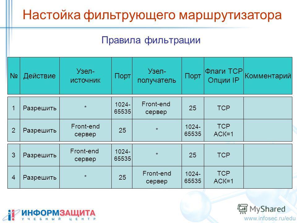 Правила фильтрации Настойка фильтрующего маршрутизатора Действие Узел- источник Порт Узел- получатель Комментарий 1Разрешить* 1024- 65535 25 Front-end сервер 2Разрешить Front-end сервер 25 1024- 65535 * Флаги ТСР Опции IP ТСР АСК=1 3Разрешить Front-e
