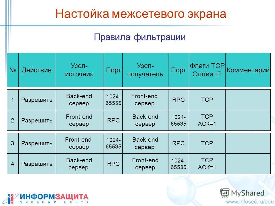 Правила фильтрации Действие Узел- источник Порт Узел- получатель Комментарий Флаги ТСР Опции IP Настойка межсетевого экрана 1Разрешить Back-end сервер 1024- 65535 RPC Front-end сервер 2Разрешить Front-end сервер RPC 1024- 65535 Back-end сервер ТСР АС