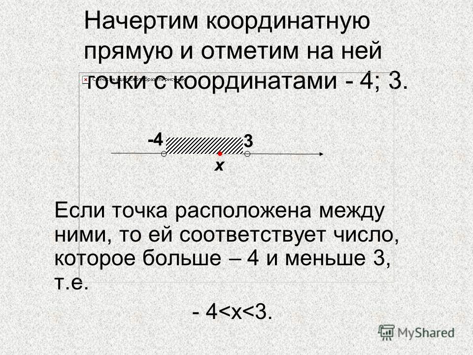 Начертим координатную прямую и отметим на ней точки с координатами - 4; 3. Если точка расположена между ними, то ей соответствует число, которое больше – 4 и меньше 3, т.е. - 4